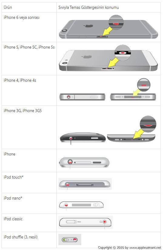 Apple ürünlerinde sıvı temas göstergrelerinin konumu