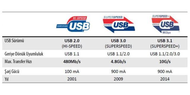 Apple-Saniyede-10-Gbps-Veri-Aktaran-2-Nesil-USB-3-1-e-Yogunlasti
