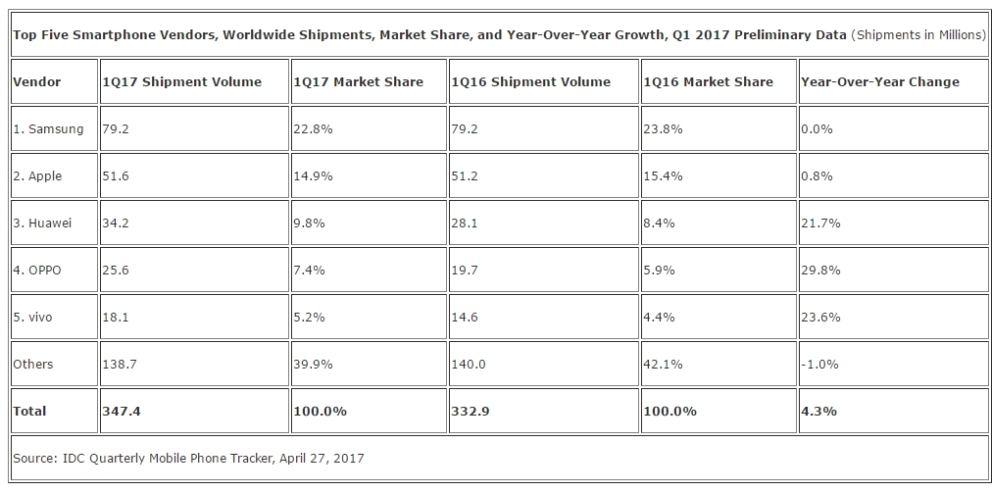 2017 akıllı telefon satışları