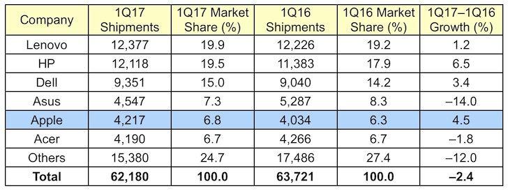 apple bilgisayar satışları