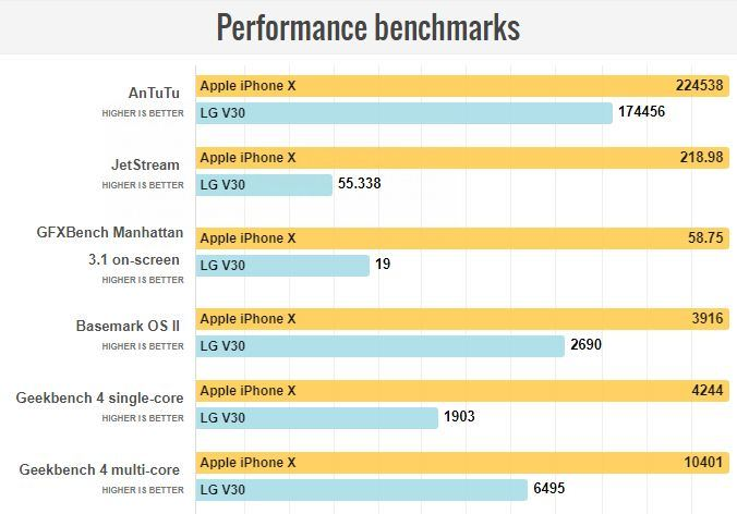 iPhone X-LG V30 benchmark karsilastirma