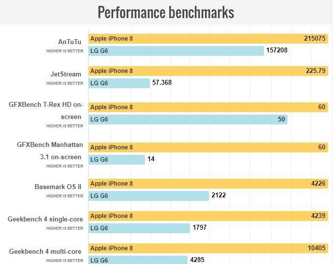 iPhone 8 LG G6 performans benchmark