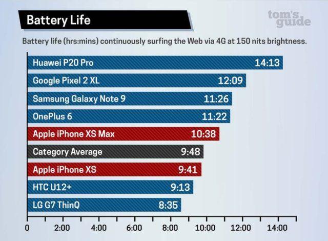 iPhone XS ve XS Max Batarya