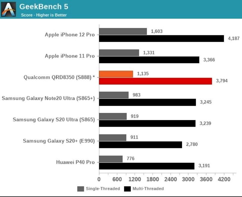 Snapdragon 888 ile Apple A14 Bionic
